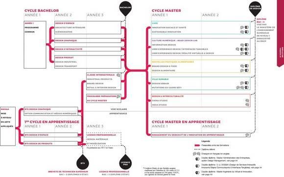 Schéma des études de l'École de Design Nantes Atlantique