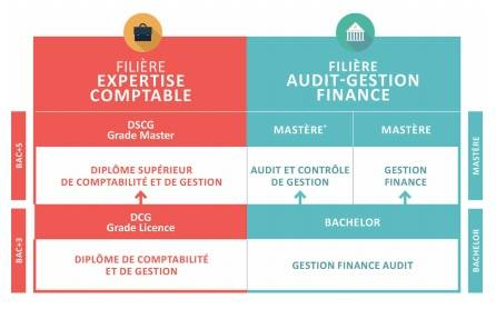 L'École référence des métiers de la finance, la gestion, l'Audit et l'expertise comptable