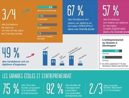 Parcours des fondateurs de start-up de la French Tech