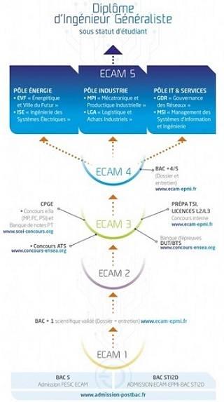 ECAM - EPMI : École Supérieure d'Ingénieurs Généraliste